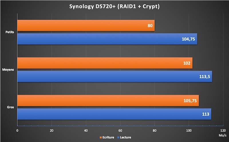 DS720 crypt - NAS - Test du Synology DS720+