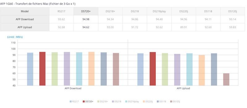 performances DS720 - NAS - Le Synology DS720+ est disponible