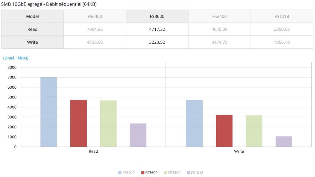 performances synology FS3600 - NAS - Synology FS3600 est disponible (prochainement)