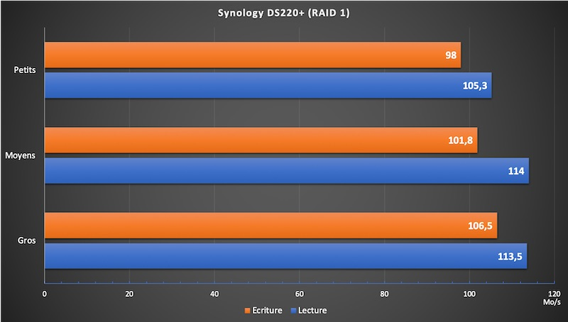 Synology DS220 - NAS - Test du Synology DS220+
