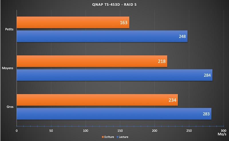 TS 453D Performances - NAS - Test du QNAP TS-453D