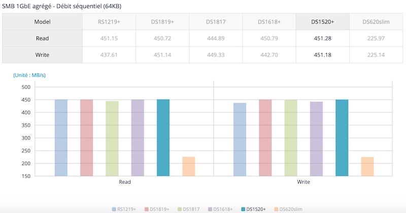 performances ds1520 - NAS - Synology annonce le DS1520+