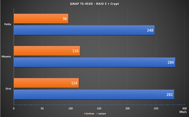 ts 453D Crypt - NAS - Test du QNAP TS-453D
