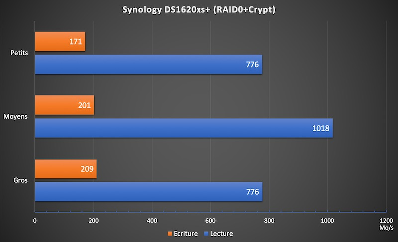 DS1621xs RAID0crypt - NAS - Test du Synology DS1621xs+