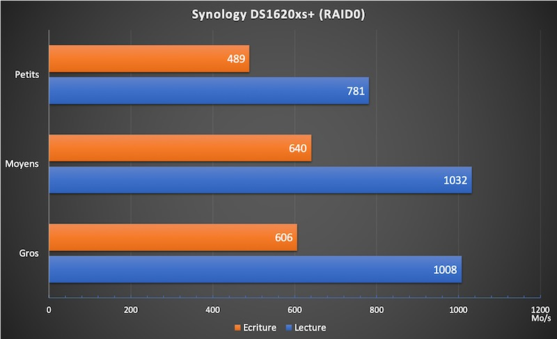 DS1621xs raid0 - NAS - Test du Synology DS1621xs+