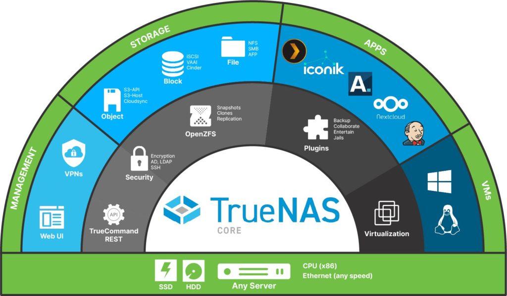 TrueNAS CORE 1024x599 - NAS - TrueNAS CORE 12 est disponible en RC... mais il faudra attendre pour SCALE