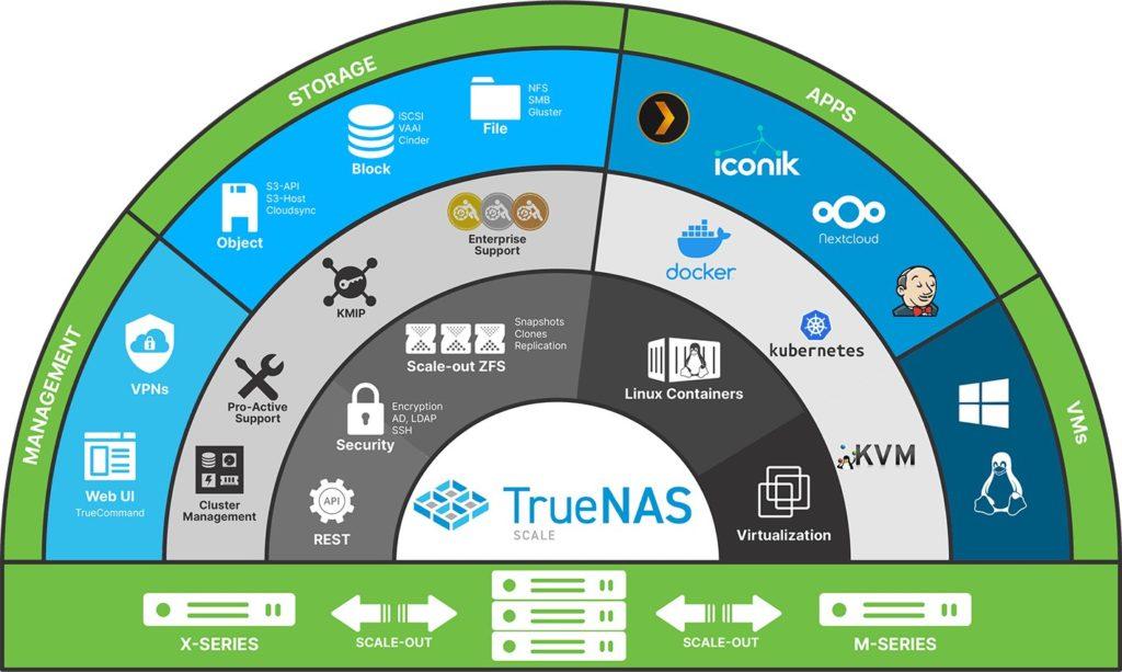 TrueNAS SCALE 1024x613 - NAS - TrueNAS CORE 12 est disponible en RC... mais il faudra attendre pour SCALE