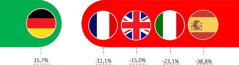 marche NAS europe covid 19 - NAS - Les ventes chutent face au COVID-19