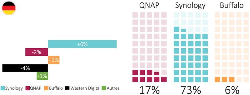 part marche Synology Qnap Buffalo DE - NAS - Les ventes chutent face au COVID-19