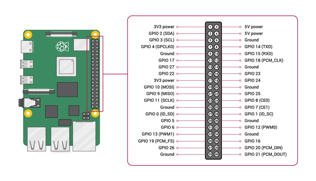 Rpi alim11 - Alimenter et piloter un Raspberry Pi avec une alim ATX