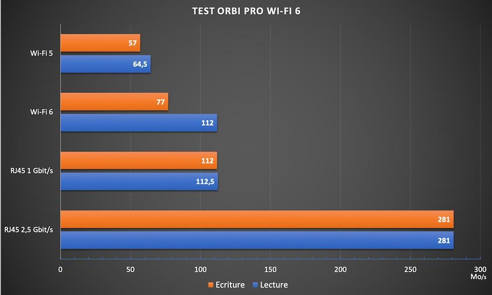 orbi pro wifi 6 - Test du kit Netgear Orbi Pro Wi-Fi 6