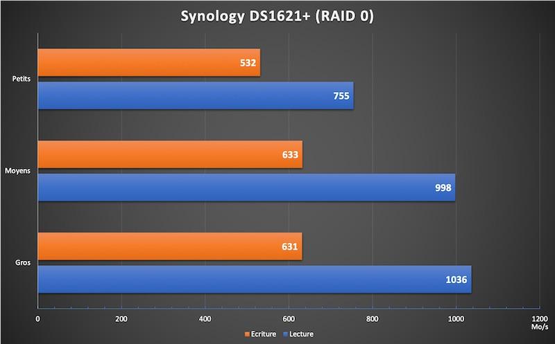 DS1621 RAID0 - NAS - Test du Synology DS1621+, la nouvelle référence...
