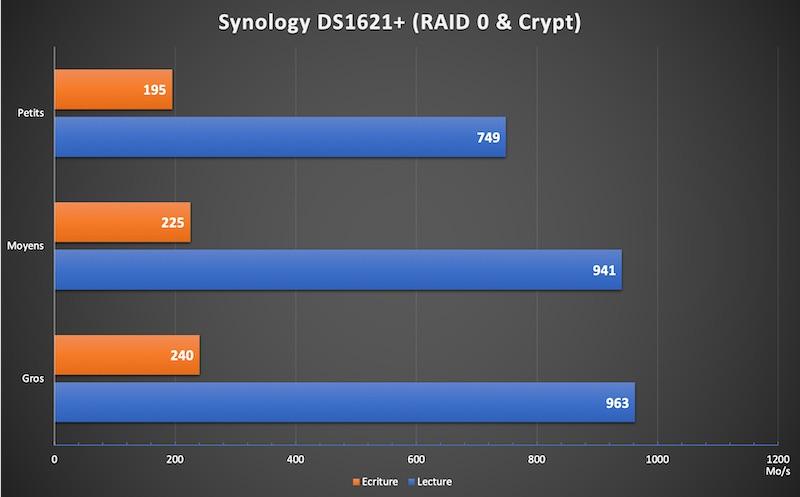 DS1621 RAID0 Crypt - NAS - Test du Synology DS1621+, la nouvelle référence...