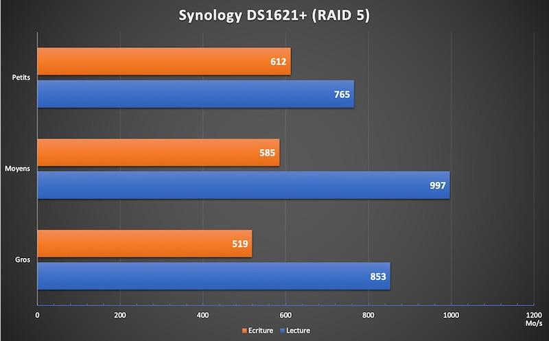 DS1621 RAID5 - NAS - Test du Synology DS1621+, la nouvelle référence...