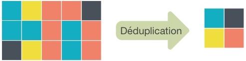 QuTS deduplication - NAS - On vous explique QuTS hero