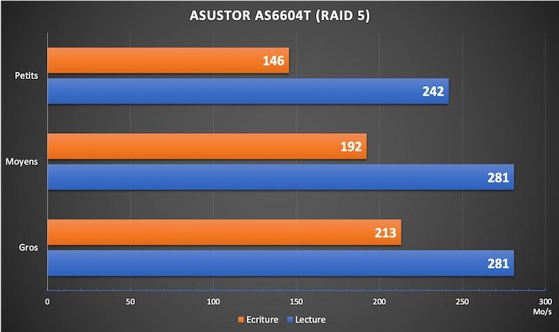 AS6604T RAID5 - NAS - Test ASUSTOR AS6604T : 4 baies et Multi-Gig