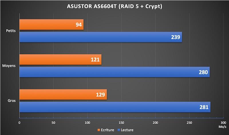 AS6604T RAID5 crypt - NAS - Test ASUSTOR AS6604T : 4 baies et Multi-Gig