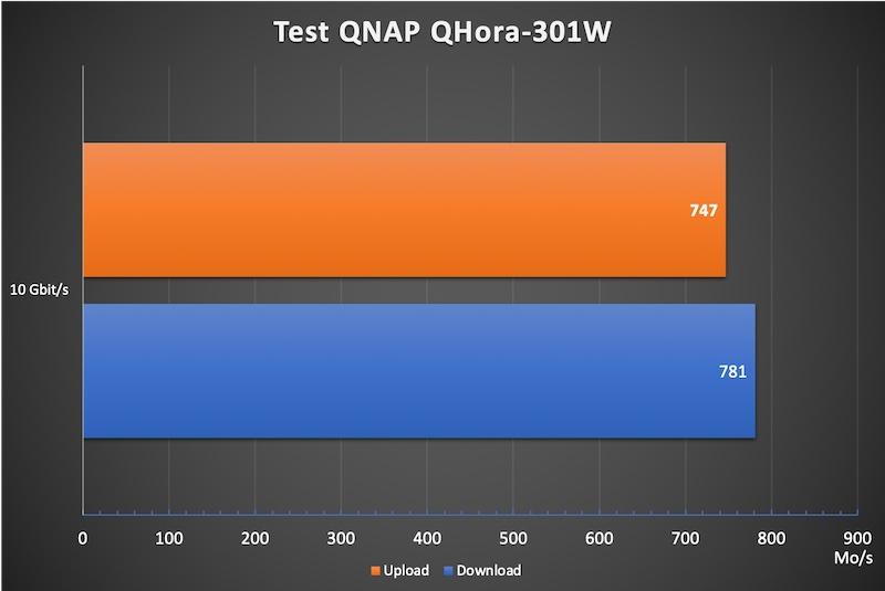 QHora 301W 10 2021 - Test du QNAP QHora-301W : Wi-Fi 6, 2 ports 10 GbE, SD-WAN