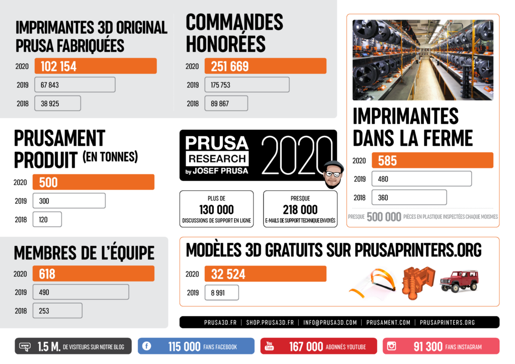 prusa2020 1 - Prusa Research : bilan 2020 et annonces pour 2021