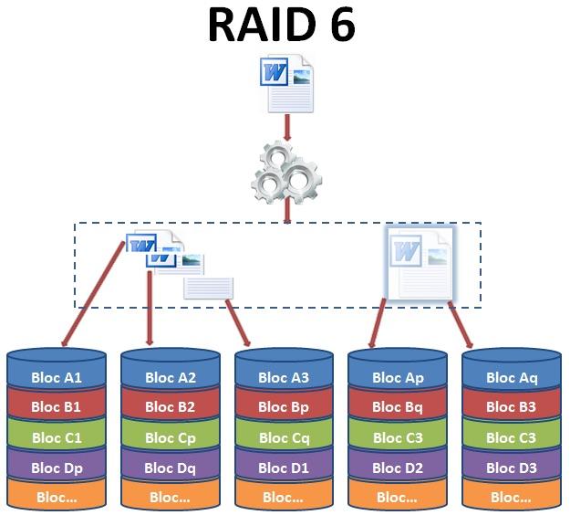 raid 6 - Un RAID n'est pas une sauvegarde