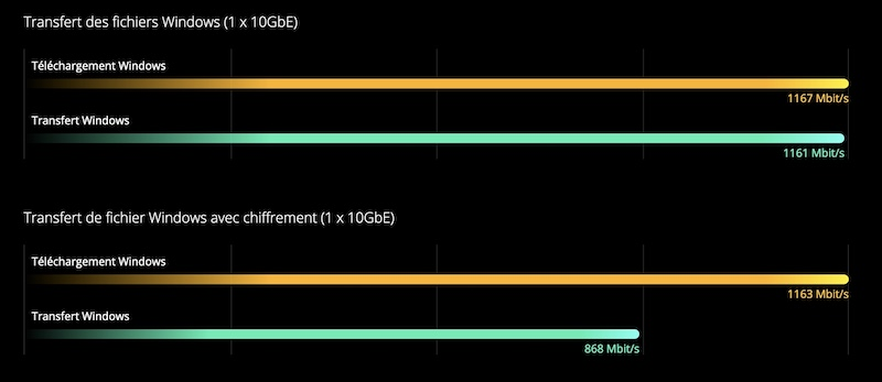 transfert TVS 872X - QNAP TVS-672X et TVS-872X : Intel i3, 8 Go de RAM, 10 GbE, HDMI 2.0, PCIe...