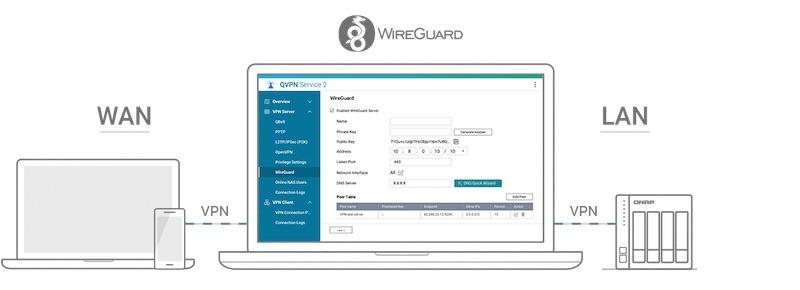 vpn - QNAP QTS 5.0 Bêta est disponible