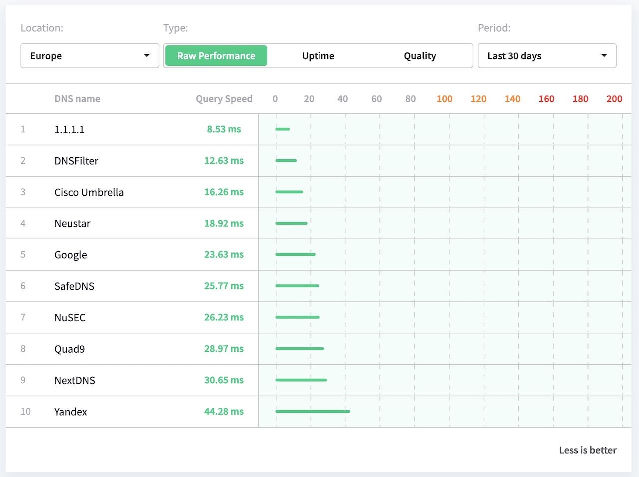 DNS Performances - Quel est le meilleur DNS ?
